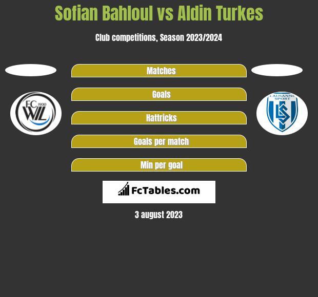 Sofian Bahloul vs Aldin Turkes h2h player stats