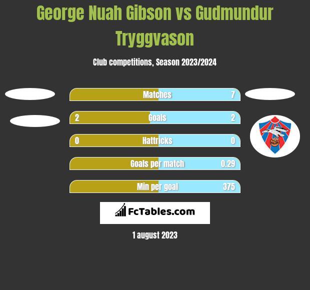 George Nuah Gibson vs Gudmundur Tryggvason h2h player stats