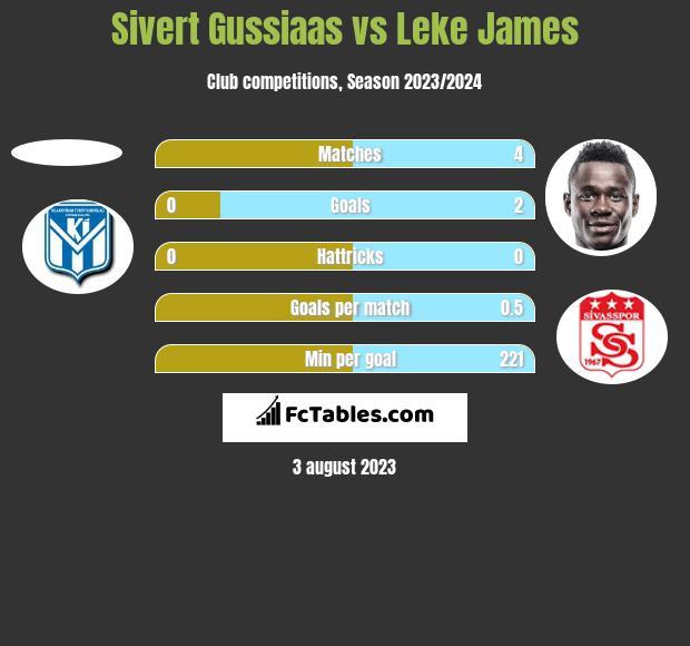 Sivert Gussiaas vs Leke James h2h player stats