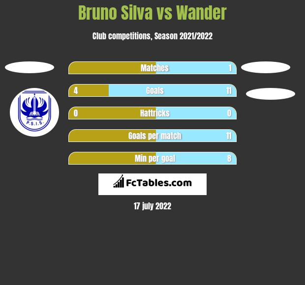 Bruno Silva vs Wander h2h player stats