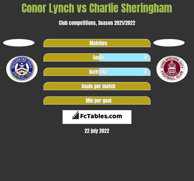 Conor Lynch vs Charlie Sheringham h2h player stats