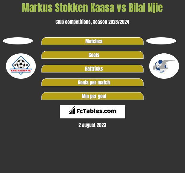 Markus Stokken Kaasa vs Bilal Njie h2h player stats