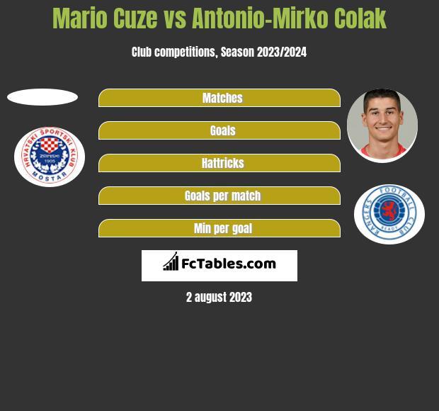 Mario Cuze vs Antonio-Mirko Colak h2h player stats