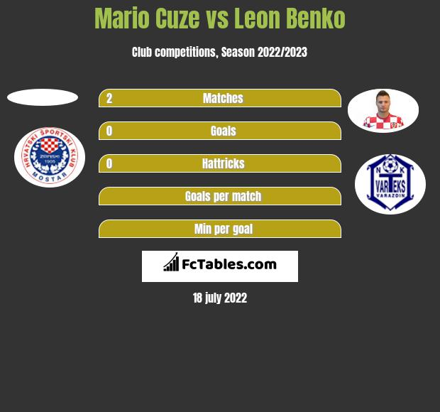 Mario Cuze vs Leon Benko h2h player stats