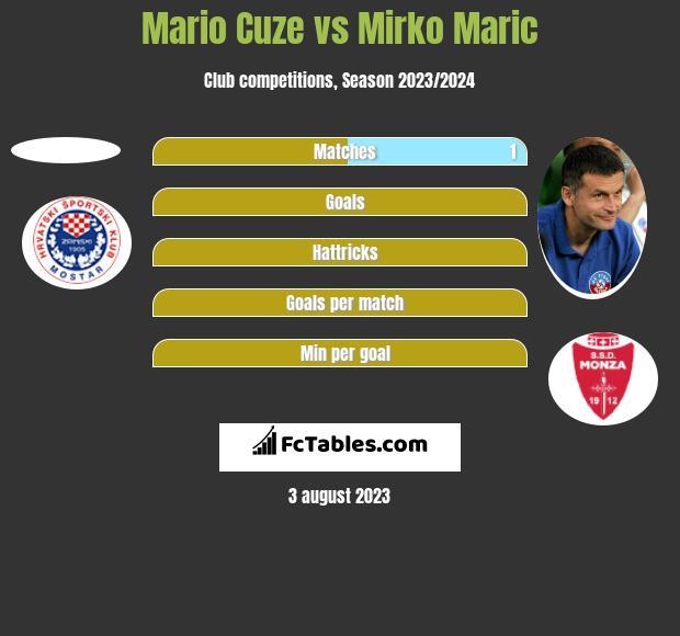 Mario Cuze vs Mirko Maric h2h player stats