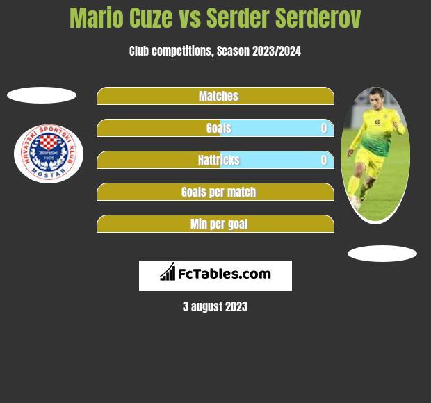 Mario Cuze vs Serder Serderov h2h player stats