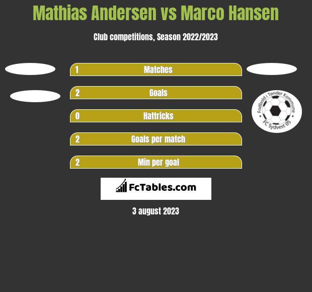 Mathias Andersen vs Marco Hansen h2h player stats