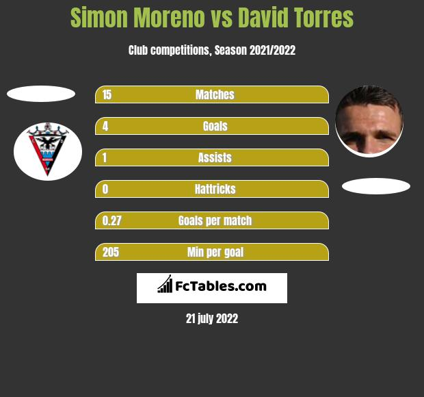 Simon Moreno vs David Torres h2h player stats