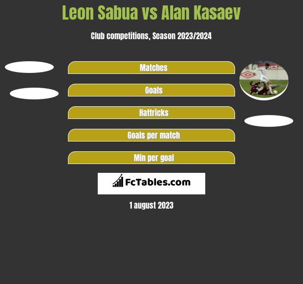 Leon Sabua vs Alan Kasaev h2h player stats