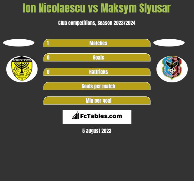 Ion Nicolaescu vs Maksym Slyusar h2h player stats