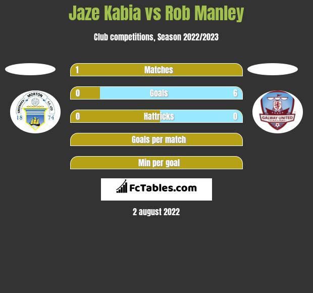 Jaze Kabia vs Rob Manley h2h player stats