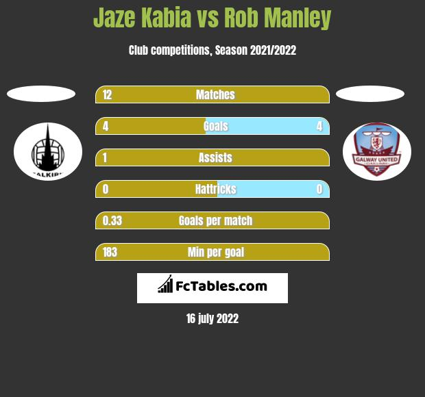 Jaze Kabia vs Rob Manley h2h player stats