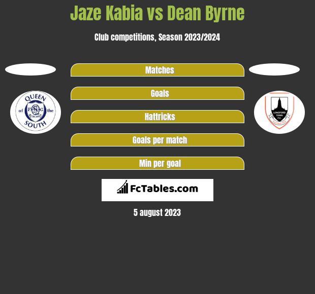Jaze Kabia vs Dean Byrne h2h player stats