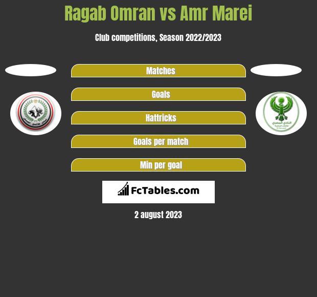 Ragab Omran vs Amr Marei h2h player stats