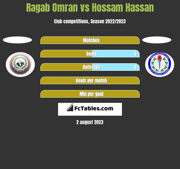 Ragab Omran vs Hossam Hassan h2h player stats
