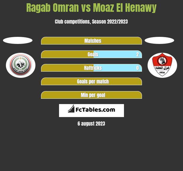 Ragab Omran vs Moaz El Henawy h2h player stats