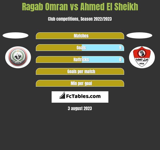 Ragab Omran vs Ahmed El Sheikh h2h player stats