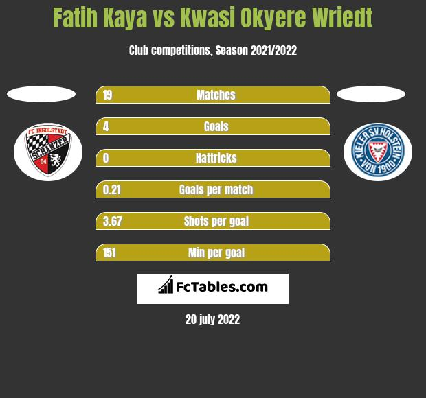 Fatih Kaya vs Kwasi Okyere Wriedt h2h player stats