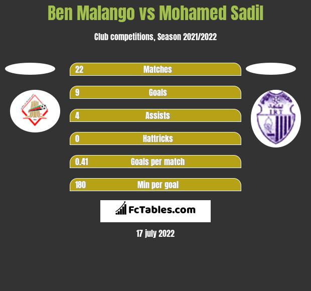 Ben Malango vs Mohamed Sadil h2h player stats