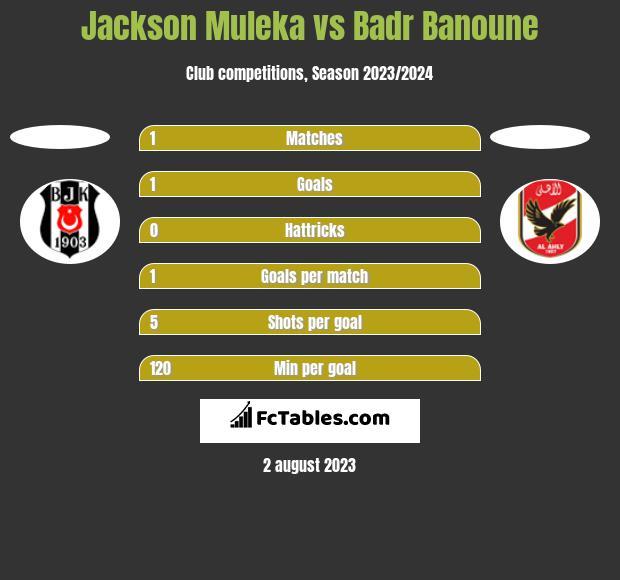 Jackson Muleka vs Badr Banoune h2h player stats