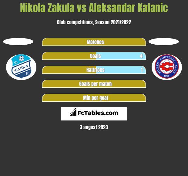 Nikola Zakula vs Aleksandar Katanic h2h player stats
