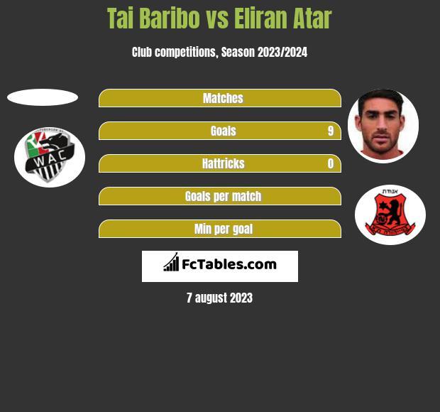 Tai Baribo vs Eliran Atar h2h player stats