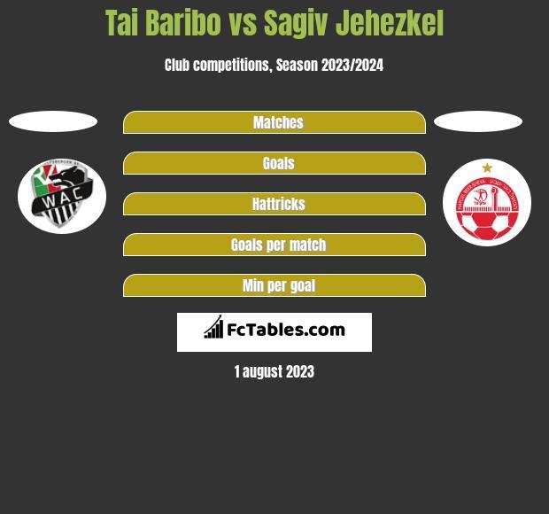 Tai Baribo vs Sagiv Jehezkel h2h player stats