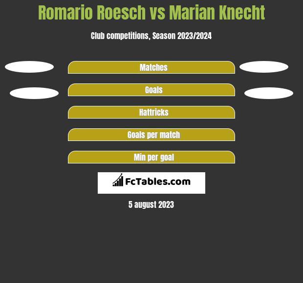 Romario Roesch vs Marian Knecht h2h player stats