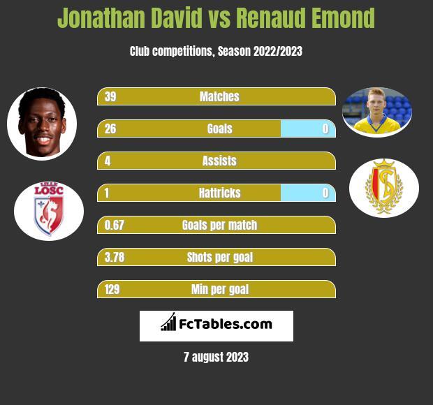 Jonathan David vs Renaud Emond h2h player stats