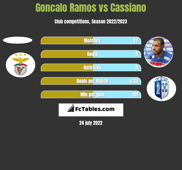 Goncalo Ramos vs Cassiano h2h player stats