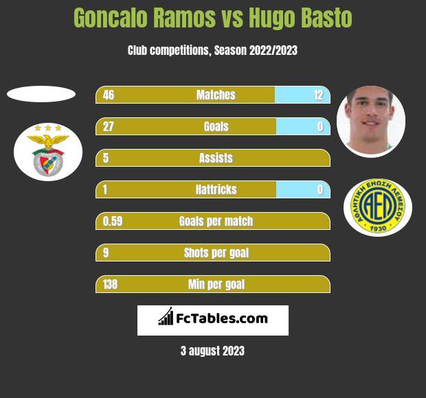 Goncalo Ramos vs Hugo Basto h2h player stats
