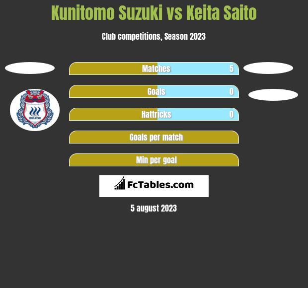 Kunitomo Suzuki vs Keita Saito h2h player stats