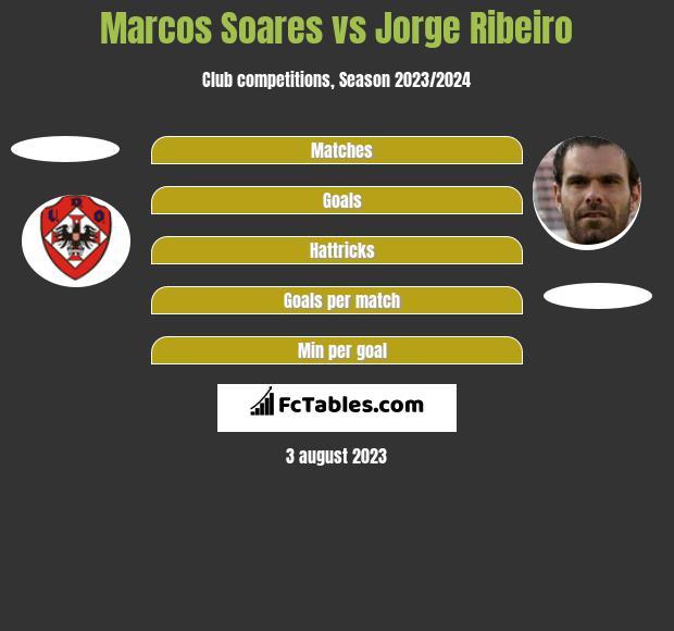Marcos Soares vs Jorge Ribeiro h2h player stats