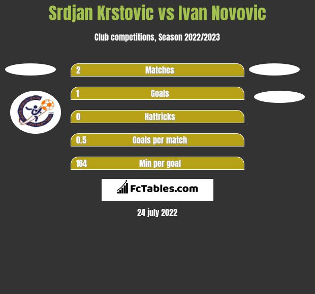 Srdjan Krstovic vs Ivan Novovic h2h player stats