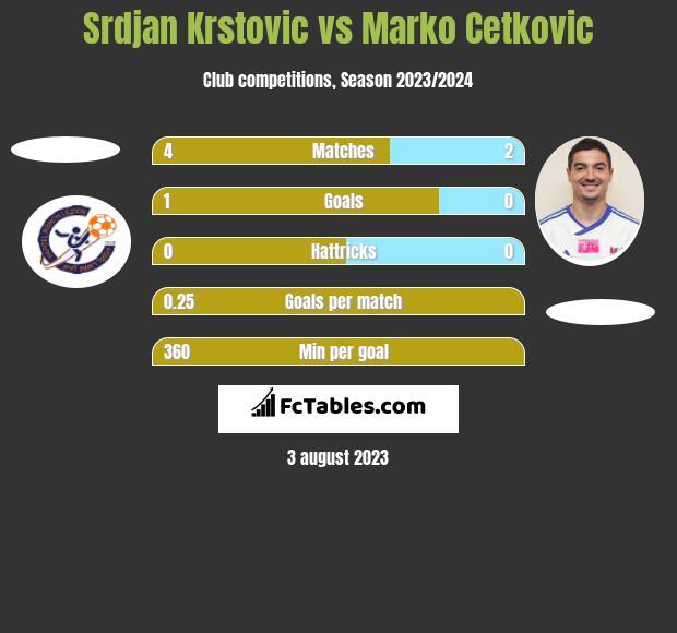 Srdjan Krstovic vs Marko Cetkovic h2h player stats