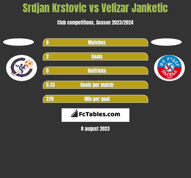 Srdjan Krstovic vs Velizar Janketic h2h player stats
