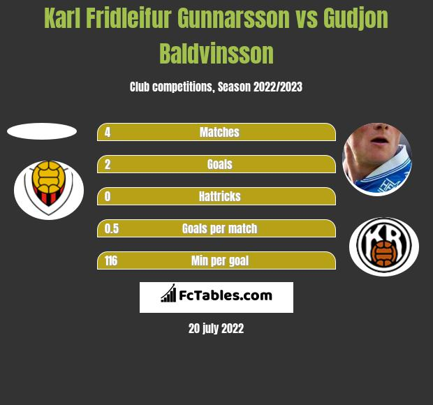 Karl Fridleifur Gunnarsson vs Gudjon Baldvinsson h2h player stats