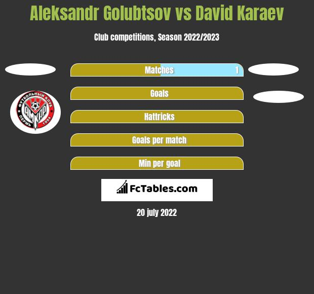 Aleksandr Golubtsov vs David Karaev h2h player stats