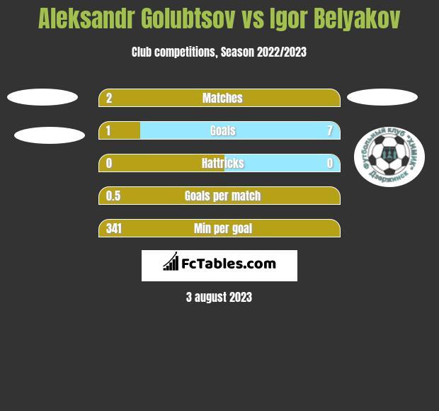 Aleksandr Golubtsov vs Igor Belyakov h2h player stats