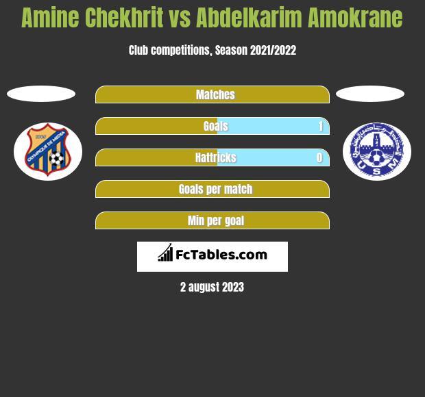 Amine Chekhrit vs Abdelkarim Amokrane h2h player stats