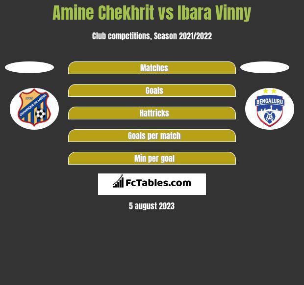 Amine Chekhrit vs Ibara Vinny h2h player stats
