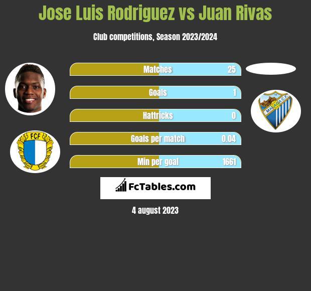 Jose Luis Rodriguez vs Juan Rivas h2h player stats
