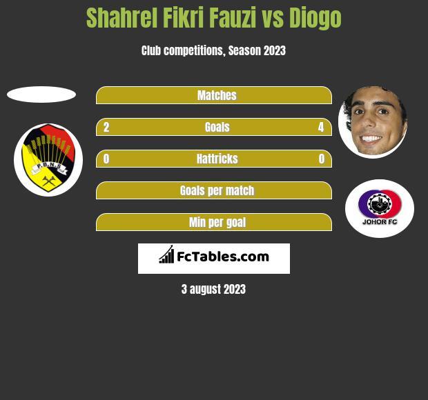 Shahrel Fikri Fauzi vs Diogo h2h player stats
