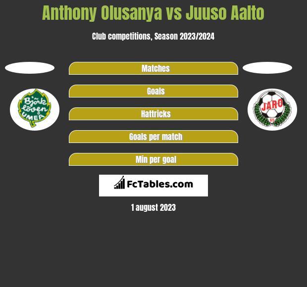 Anthony Olusanya vs Juuso Aalto h2h player stats