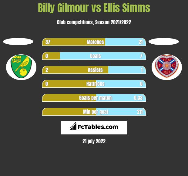 Billy Gilmour vs Ellis Simms h2h player stats