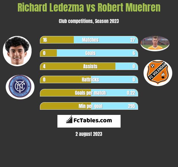 Richard Ledezma vs Robert Muehren h2h player stats
