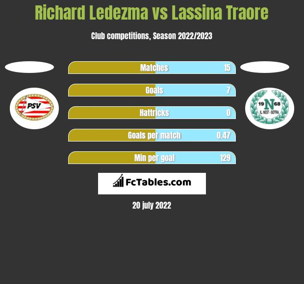 Richard Ledezma vs Lassina Traore h2h player stats