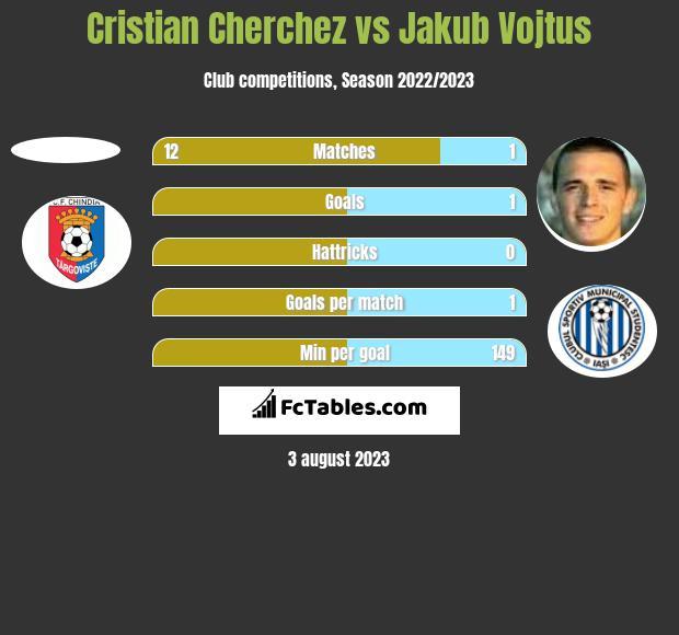 Cristian Cherchez vs Jakub Vojtus h2h player stats