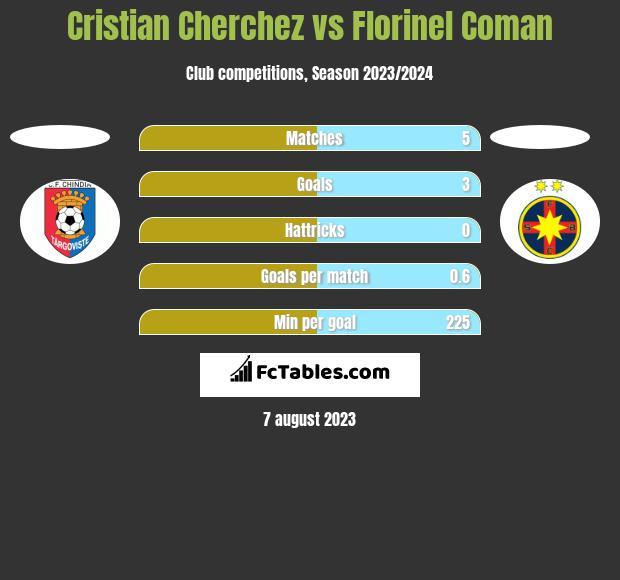 Cristian Cherchez vs Florinel Coman h2h player stats
