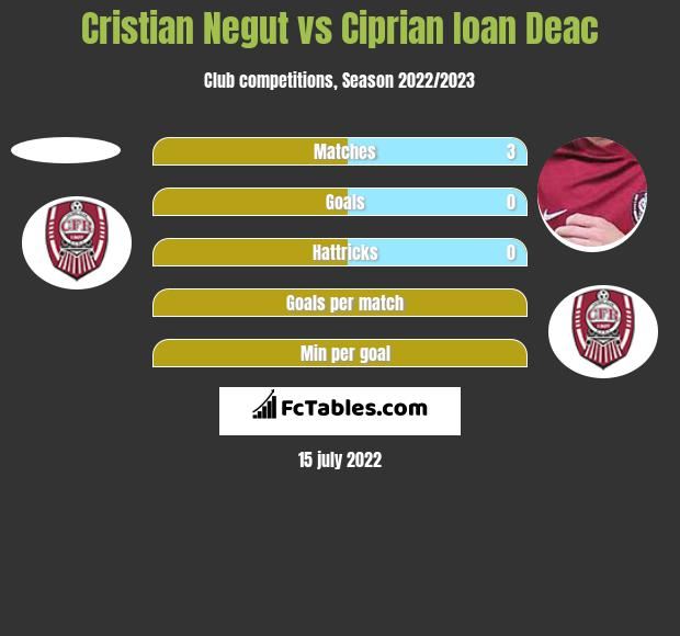 Cristian Negut vs Ciprian Ioan Deac h2h player stats